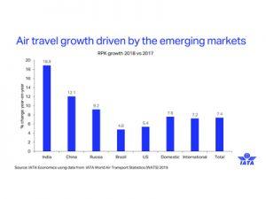 International Air Transport Association – Tourism Breaking News